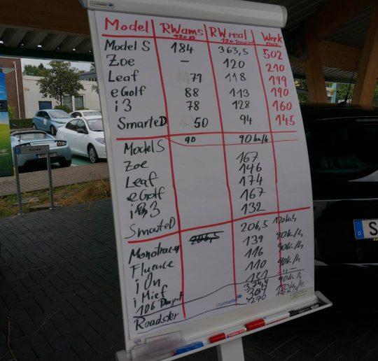 ams_wette_elektroauto_reichweite_ergebnisse_tesla