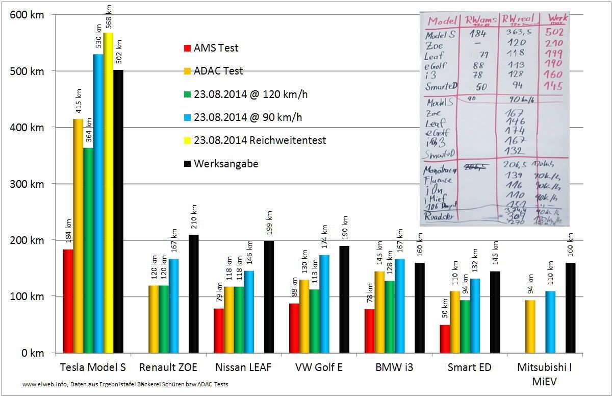 AMS-Challenge_Reichweite_Uebersicht