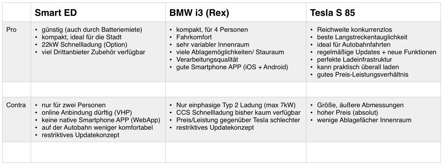 Übersicht: Vergleich Smart ED, BMW i3 (Rex) , Tesla Model S85